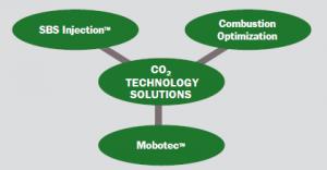 co2 consulting diagram 2