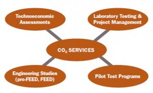 co2 consulting diagram